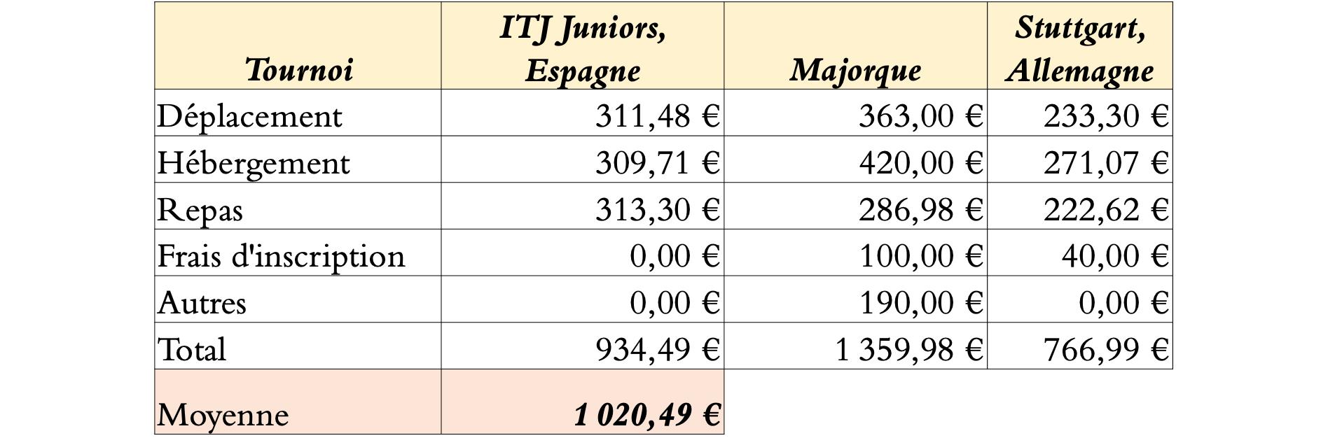 Budget moyen des tournois